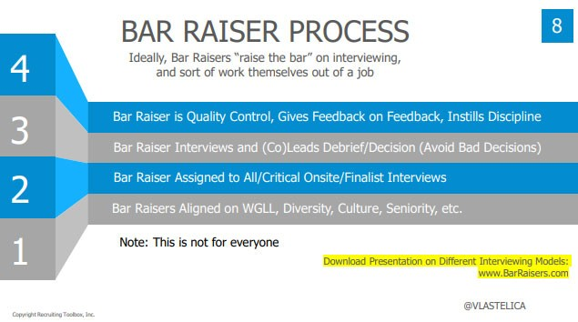 bar-raiser-process-for-interviewers